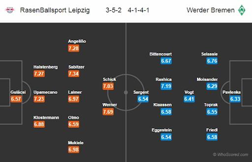 Đội hình dự kiến ra sân của RB Leipzig và Bremen